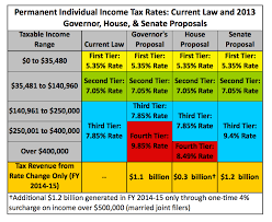 Mn2020 Senate Income Tax Increase Doesnt Hit The Middle Class