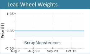 Cu Price Chart Free Metal Price Charts Scrap Copper Aluminum Brass Price