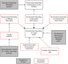 Flow Chart Of Levels Of Government Government Accounts University Of Denver