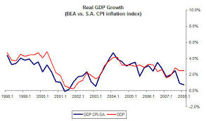 Real Gdp Chart Chart Of The Day Real Gdp Growth Credit Writedowns