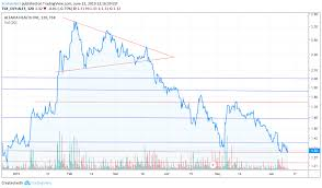 Aleafia Stock Chart Double Bottom For Tsx Alef By Scotianbot Tradingview