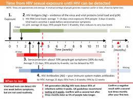 Hiv Transmission And Testing Faq Q And A Hiv I Base