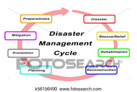 Flow Chart On Disaster Management Cycle Images All