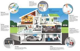 how to design a smart home. Nethomes How To Design A Smart Home