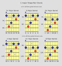 C Shape Barre Chord Chart Circumstantial Major Barre Chords Chart 2019