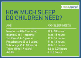 How Much Sleep Does My Child Need Chart Use This Handy Chart To Determine How Much Sleep Is