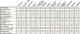 Countertop Comparison Chart Kitchen Countertops Types Of