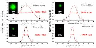 results of a transverse scan of light intensity in y direction at diffe distances between