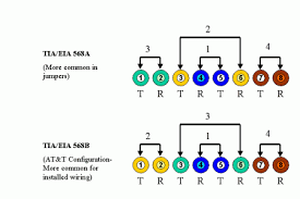 568a and 568b wiring diagram 568a and 568b wiring diagram petaluma explanation of the 568a and 568b wiring protocol