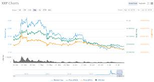 Ripple Price History Chart Analysis Of Ripple Price Chart History Showing You The