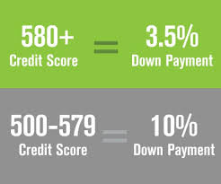 Credit Score Chart 2018 Credit Score Needed To Buy A House The Lenders Network