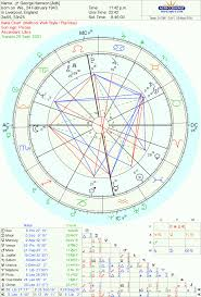 George Harrison Natal Chart George Harrison Water Boy The Oxford Astrologer