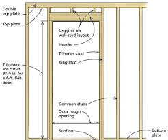 exquisite framing closet door rough opening sliding stunning idea 8 frame closet door rough opening pics