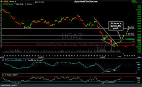Ugaz First Price Target Hit For A Quick 4 Gain Right Side