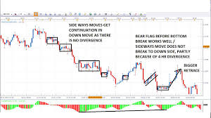 Trading With No Indicators Or Naked Forex Trading