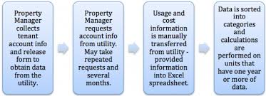Simplifying Utility Allowance Calculations With Wegowise