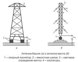 Реферат Распространение радиоволн ru 8 Распространение декаметровых коротких волн