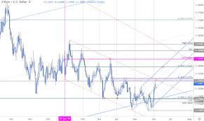 Euro Price Outlook Eur Usd Breakout Testing Key Pivot Ahead