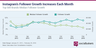 Instagram Followers Chart Instagrams Platform Maturity In Two Charts Social Media
