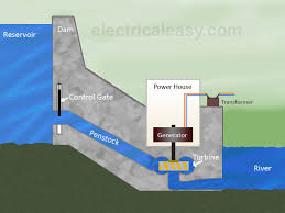 hydroelectric generator diagram. Layout And Working Of Hydroelectric Power Plant Generator Diagram
