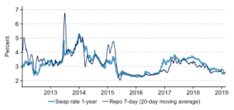 Chinas Monetary Policy And The Bond Market S P Global