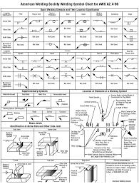 Drawing And Welding Symbol Interpretation Welding Class