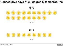 How Does The 2018 Heatwave Compare To That Of 1976 Bbc News