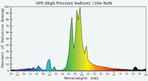 150w hps mh grow light digital ballast kit hangers timer complete chart of hps high pressure sodium 150w bulb wavelength and percent of relative energy