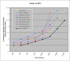 Sony Nex Comparison Chart Sony Alpha Nex 5 Digital Camera Imatest Full Review The