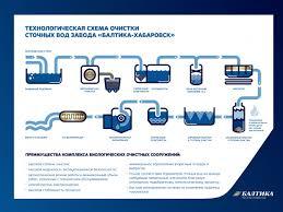 Завод Балтики в Хабаровске улучшил показатели устойчивого развития  Схема очистки сточных вод