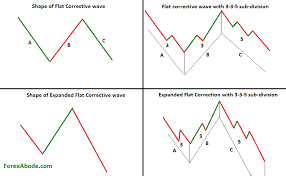 Abc Pattern Cool ABC Correction The Corrective Wave Of Elliott Wave Pattern
