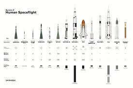 The Worlds Rockets To Scale Universe Today