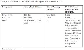 Honeywell Refrigerant Chart Honeywell Plans 300m Climate Friendly Coolant Plant