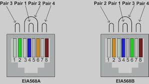 21 collection cat5e wiring diagram 568b for cat5 wire center 568A and 568B Wiring Standards 21 elegant cat5e wiring diagram 568b cat 5 wire 5e termination at with rj45 in