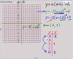 5 1 graphing quadratic equations in vertex form