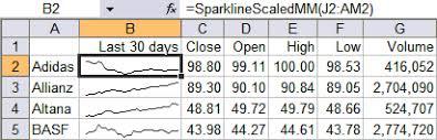 Excel Mini Charts Download Bissantz Sparkmaker 4 1 1