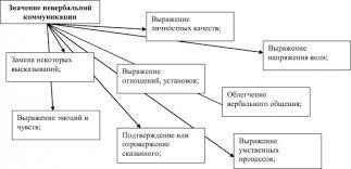 Общение это что такое Общение определение Психология НЭС Невербальная коммуникация общение значение