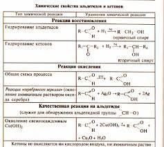Персональный сайт Урок Химические свойства альдегидов  Нуклеофильное присоединение
