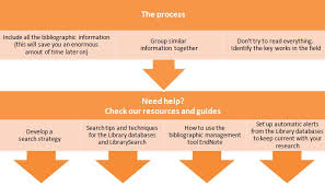 best Literature Review Process images on Pinterest   Literature     Saidel Group        What a Literature Review