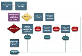 Staff Augmentation Helpdesk Services Htg Inc