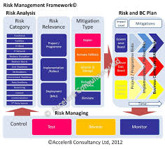 Business Risk Management Plan Template Acceler24 Consultancy Fast Effective Change Risk Management 4