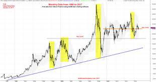 Hsi Stock Chart Hong Kong Stock Hang Seng Index Monthly Chart Data From