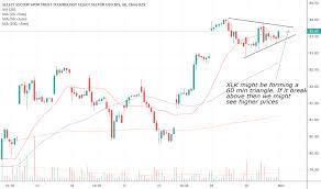 Xlk Tradingview
