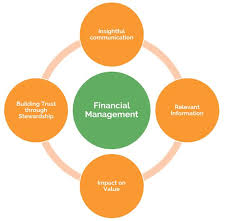 Finnancial Management Financial Management Programmes Mtp Plc