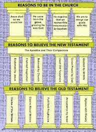 Bible Charts Bible Charts Reasons To Believe