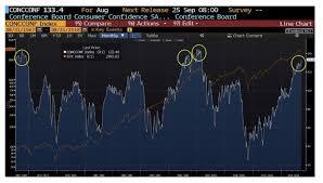 Consumer Confidence Decidedly Lagging Indicator