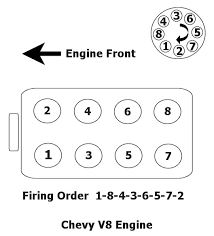 lt1 firing order diagram lt1 image wiring diagram pontiac trans am f b my concern now is about the drier reciever 1oz on lt1 firing