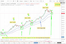 200 Day Sma Chart 200 Day Moving Average Chart Bitcoin Bedowntowndaytona Com