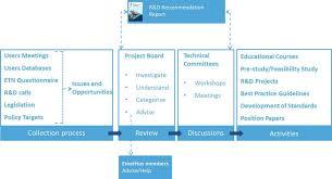 Project Proposals Inspiration Projects Proposals ETN