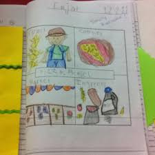 best four square writing images teaching ideas links about teaching your children to write info on the different kinds of essays
